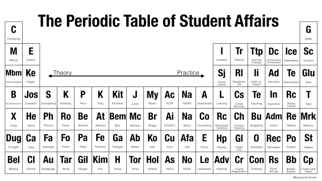 The Periodic Table Of Student Affairs By Paul Gordan Brown Jk